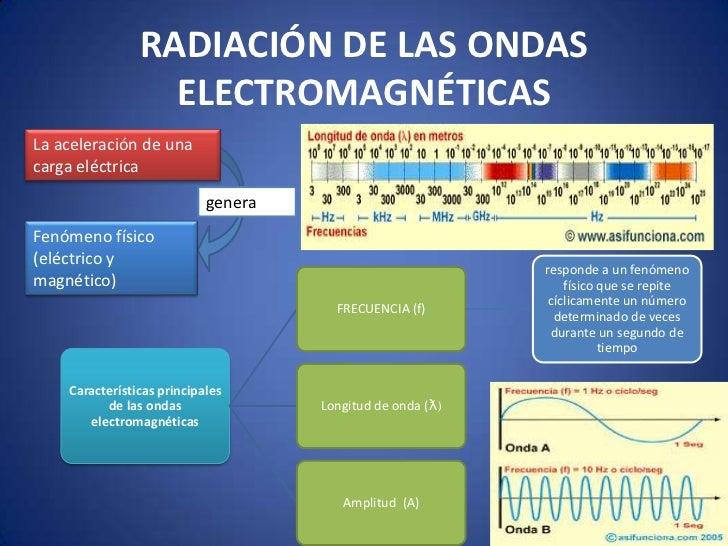 RADIACIÓN DE LAS ONDAS                  ELECTROMAGNÉTICASLa aceleración de unacarga eléctrica                            g...