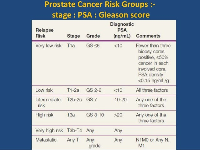 Radiation therapy in prostate cancer