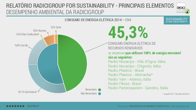 DESEMPENHO AMBIENTAL DA RADICIGROUP CONSUMO DE ENERGIA ELÉTRICA 2014 – EN4 CHAPTER 07 Data source: RADICIGROUP SUSTAINABIL...