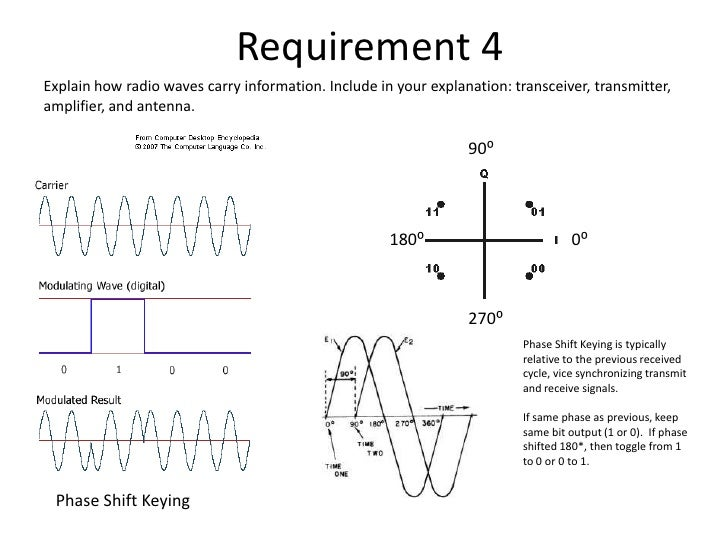 essay radio waves The electro-magnetic waves are superimposed on a carrier wave by the radio transmitter on the required wave length the radio transmitter has an important role in the radio transmitter the radio wave transmission is effected either by (1) ground waves or surface wave or (2) sky waves or ionosphere waves.