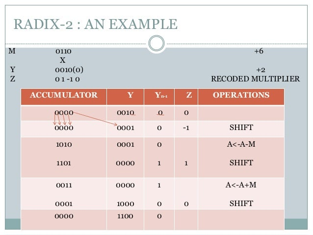 radix 4 code Cos 226 lecture 6: radix sorting bits and digits binary quicksort msd radix sort three-way radix quicksort lsd radix sort sorting in linear time.