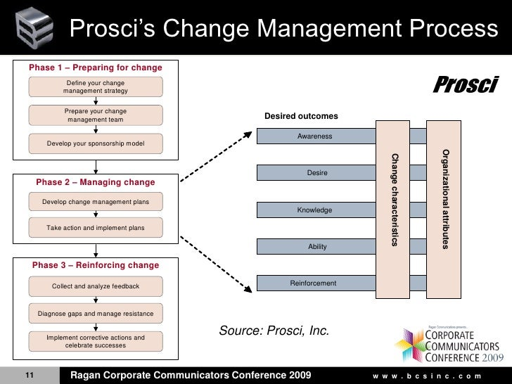 organizational change phase iii Managing organizational change  organizational change has an element of loss inherent in the process, and it is a loss that is  this phase fear and mistrust.