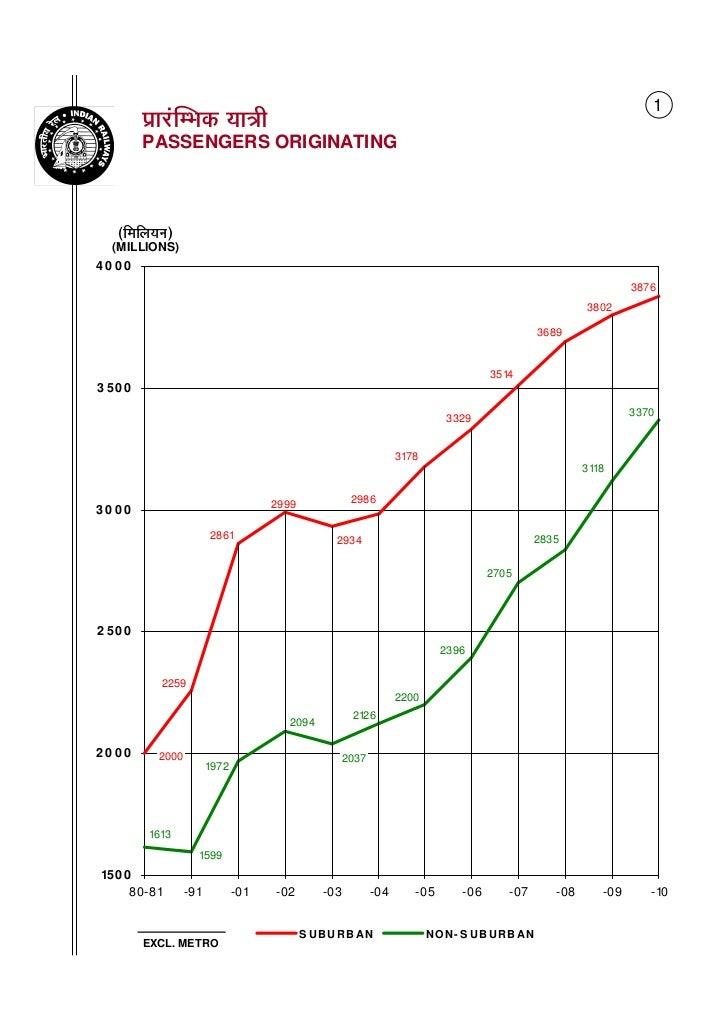 Rail Budget graphs 2011 - 2012