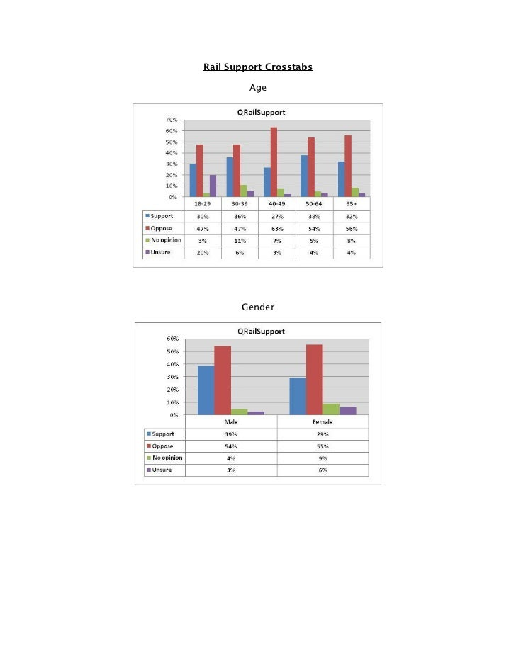 Rail poll crosstabs