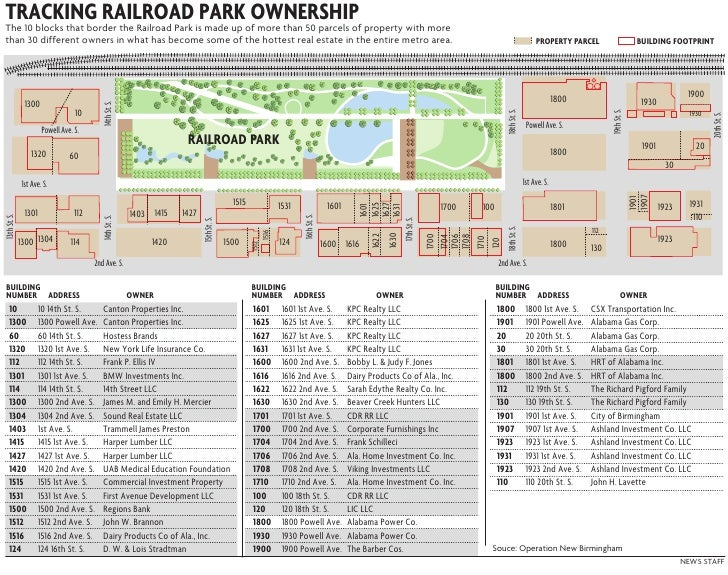 The 10 blocks that border the Railroad Park is made up of more than 50 parcels of property with more than 30 different own...