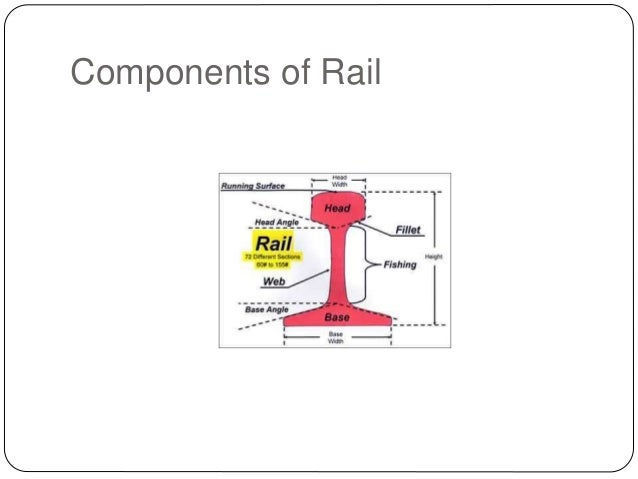 Rails, Types, Joints, Creep, Failure of Rails and Welding