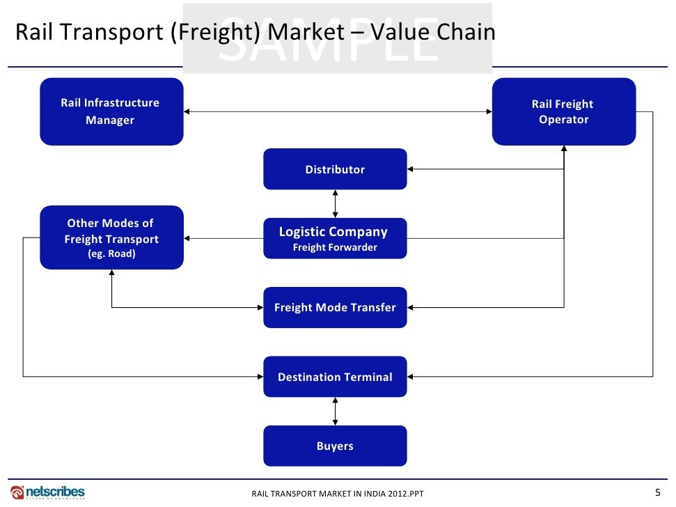 Market Research Report Container Rail Market In India 2012