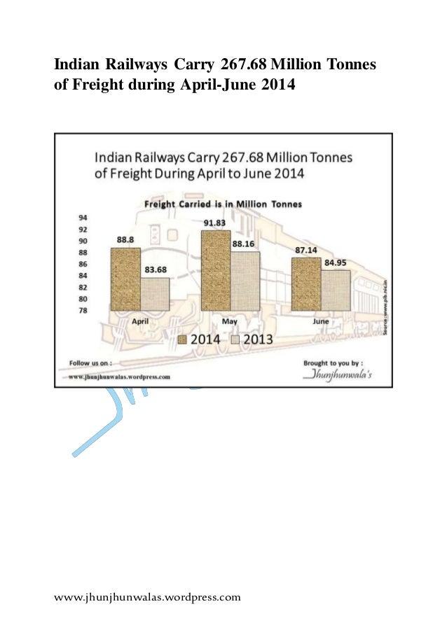www.jhunjhunwalas.wordpress.com Indian Railways Carry 267.68 Million Tonnes of Freight during April-June 2014