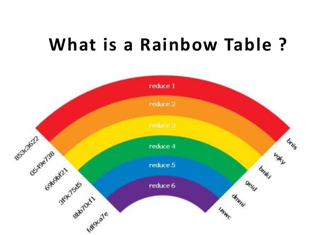 What is a Rainbow Table ?