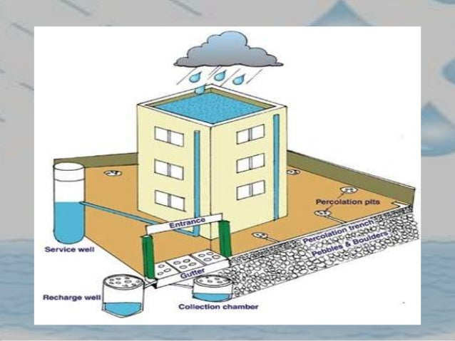 rainwater harvesting essay in english