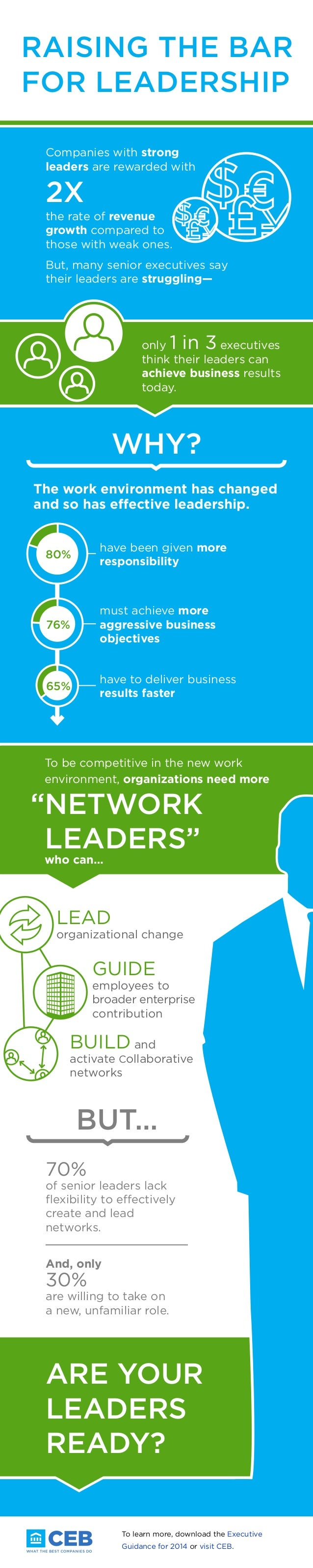 RAISING THE BAR FOR LEADERSHIP Companies with strong leaders are rewarded with  2X  the rate of revenue growth compared to...