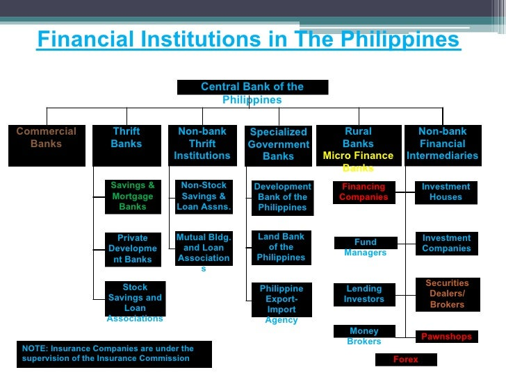 financial system of the philippines The commission, which studied philippine financial, monetary, and fiscal problems in 1947, recommended a shift from the dollar exchange standard to a managed currency system a central bank was necessary to implement the.
