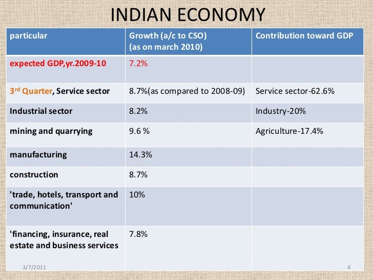 growth rate of it sector in india with some graph Global growth, currently estimated at 31 percent in 2015, is projected at 34 percent in 2016 and 36 percent in 2017 the pickup in global activity is projected to be more gradual than in the october 2015 world economic outlook (weo), especially in emerging market and developing economies.