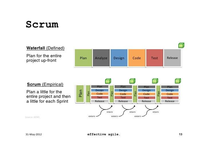 Agile vs waterfall vs scrum images for Agile vs agile