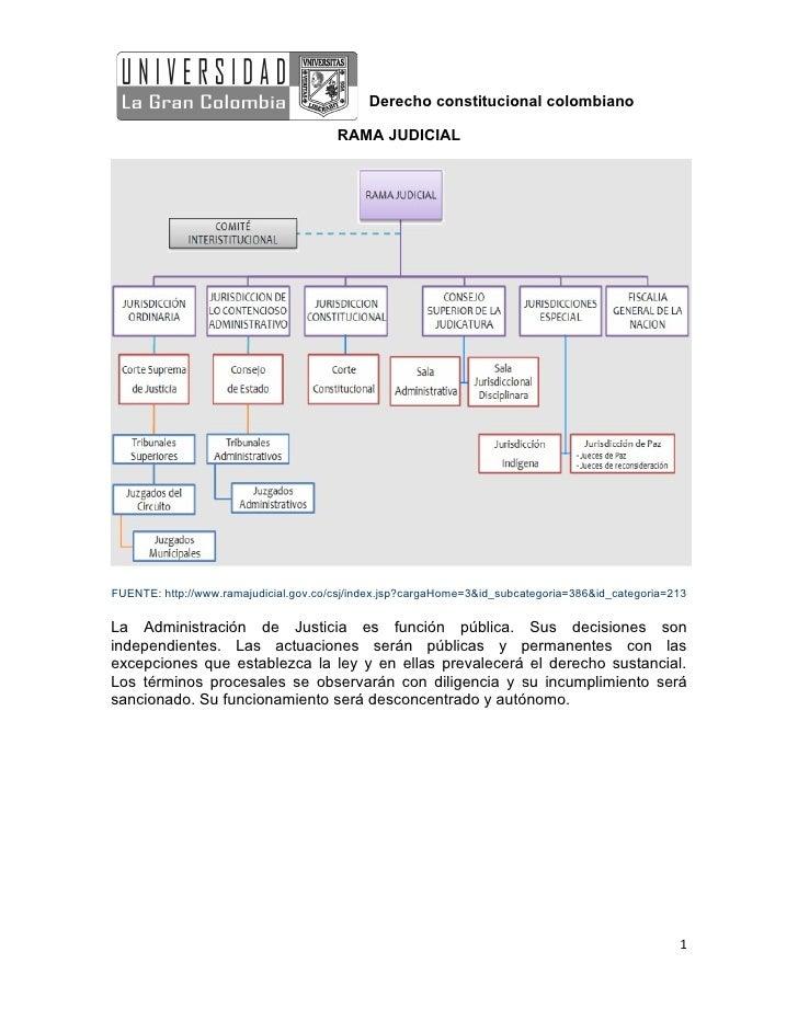 Derecho constitucional colombiano                                       RAMA JUDICIALFUENTE: http://www.ramajudicial.gov.c...