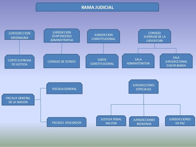 Consulta de procesos judiciales de la rama judicial de colombia