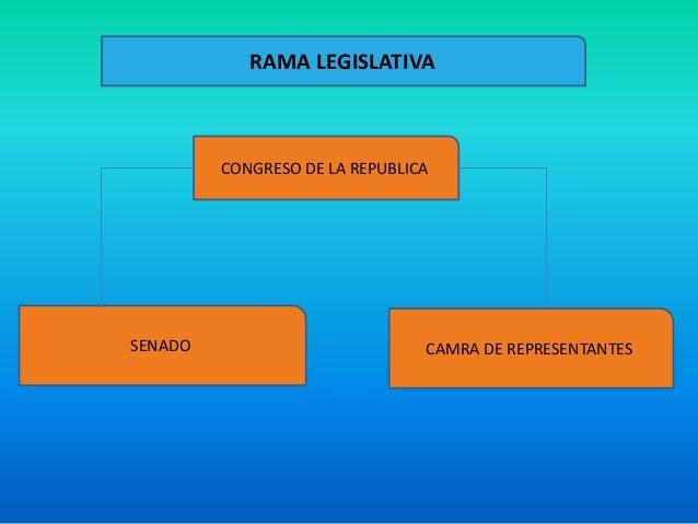 SENADO CAMRA DE REPRESENTANTESCONGRESO DE LA REPUBLICARAMA LEGISLATIVA