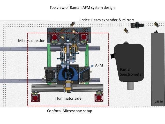 Top view of Raman AFM system design Optics: Beam expander & mirrors  Microscope side  AFM  Raman Spectrometer  Illuminator...