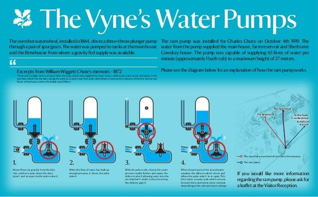 The Vyne's Ram Pump