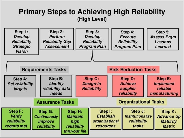 supplier reliability How to attain supplier performance reliability todayps competitive and economic pressures have increased the expectations customers have regarding their suppliers.
