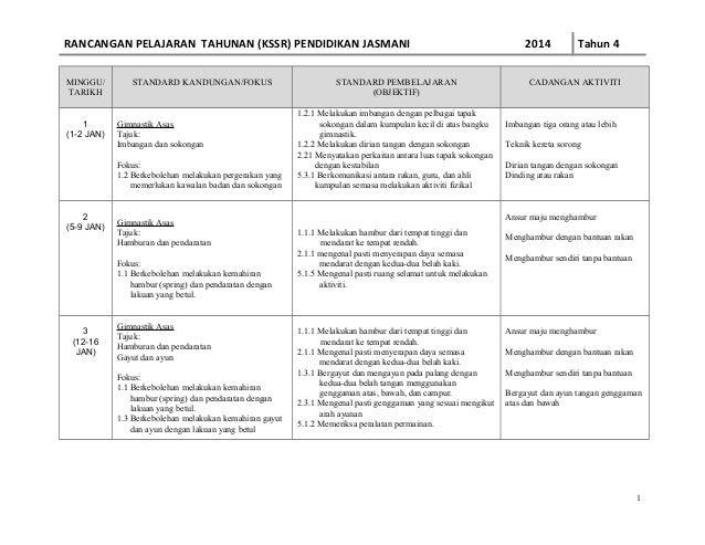 RANCANGAN PELAJARAN TAHUNAN (KSSR) PENDIDIKAN JASMANI MINGGU/ TARIKH 1 (1-2 JAN)  STANDARD KANDUNGAN/FOKUS  Gimnastik Asas...
