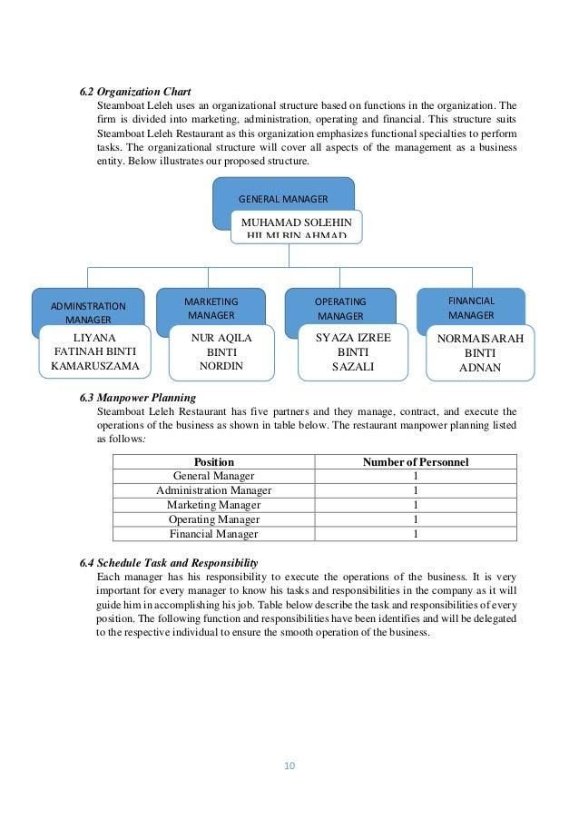 Organizational chart for business plan
