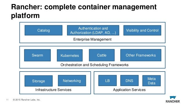 Rancher march 2016 online meetup containers as a service for Docker consul haproxy