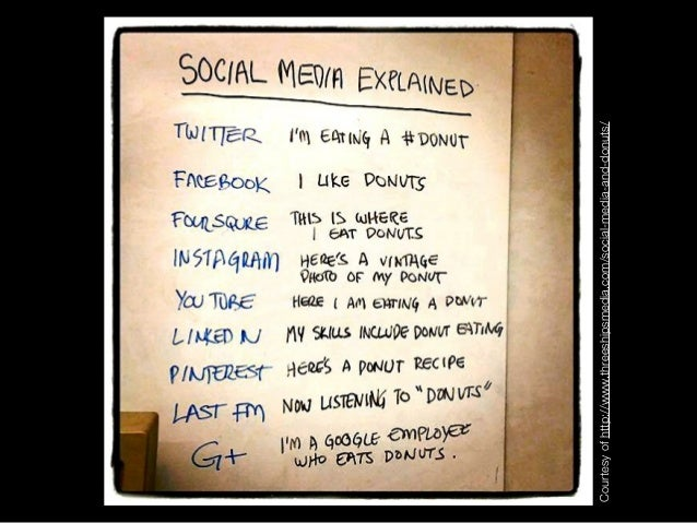 Courtesyofhttp://www.threeshipsmedia.com/social-media-and-donuts/