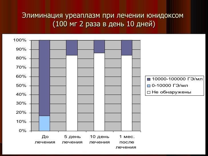 при лечении юнидоксом (100