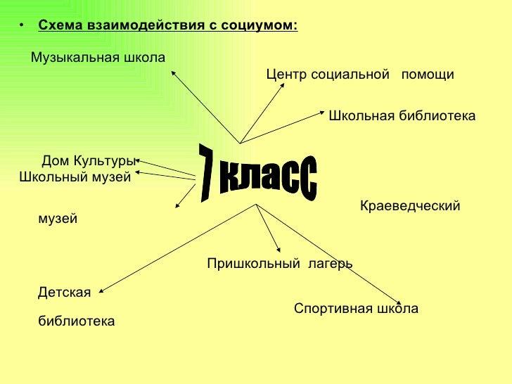 <ul><li>Схема взаимодействия с