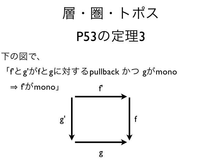 P53             3  f' g' f   g         pullback       g mono   f' mono                f'                 g'               ...