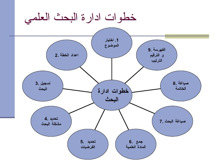 تنظيم البحث العلمي