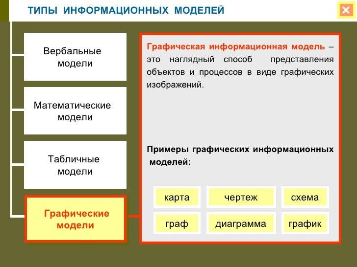 Математические модели Примеры