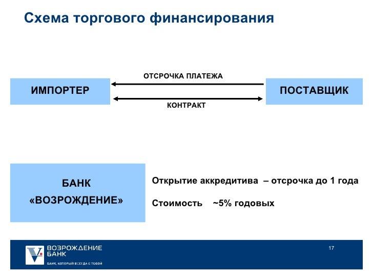 Схема торгового финансирования