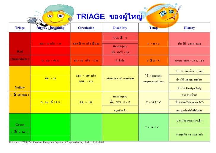 TRIAGE ของผู้ใหญ่      Triage              Airway / Breathing                      Circulation                      Disabi...