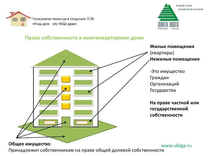 Частный дом тсж как создать - Ravaka.ru
