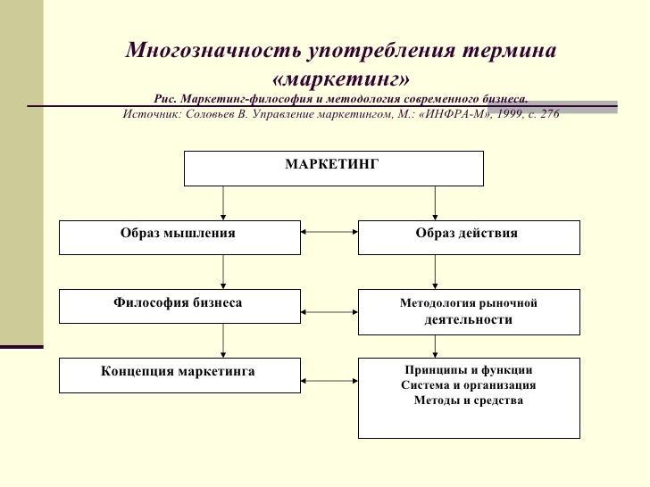 276 МАРКЕТИНГ Образ мышления