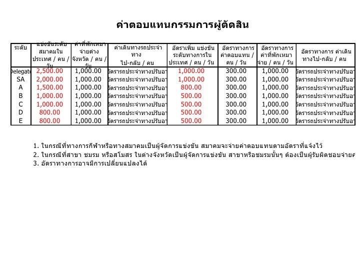 ค่าตอบแทนกรรมการผู้ตัดสิน          แข่งขันระดับ ค่าที่พักเหมา  ระดับ                                ค่าเดินทางรถประจำา  อั...