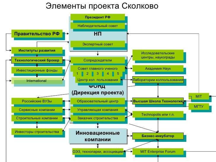 Элементы проекта Сколково ФОНД