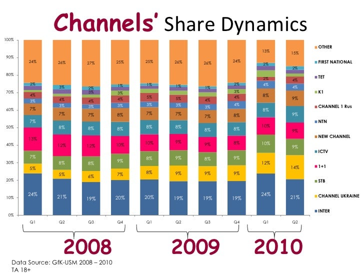 Channels' Share Dynamics <br />2008<br />2009<br />2010<br />Data Source: GfK-USM 2008 – 2010<br />TA18+<br />