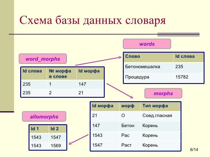 1543 1569 Корень Рас 1543