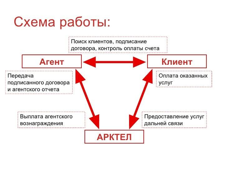 Схема работы: Агент Клиент