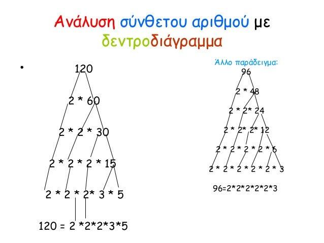 Ανάλυση σύνθετου αριθμού με δεντροδιάγραμμα • 120 2 * 60 2 * 2 * 30 2 * 2 * 2 * 15 2 * 2 * 2* 3 * 5 120 = 2 *2*2*3*5 Άλλο ...
