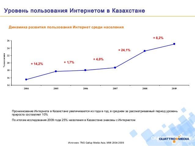 Уровень пользования Интернетом в Казахстане Источник: TNS Gallup Media Asia, MMI 2004-2009 14 16 18 20 22 24 26 2004 2005 ...