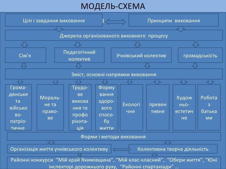 МОДЕЛЬ-СХЕМА <ul><li>методи і