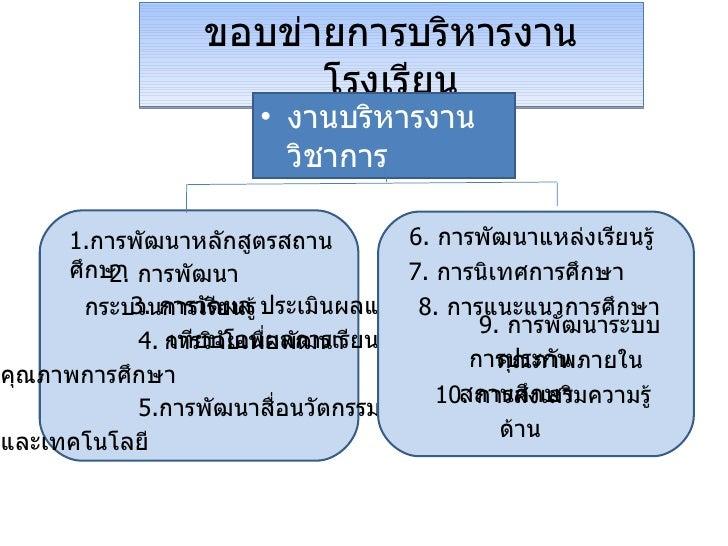 ขอบข่ายการบริหารงานโรงเรียน งานบริหารงานวิชาการ 1. การพัฒนาหลักสูตรสถานศึกษา  2.  การพัฒนากระบวนการเรียนรู้  3.  การวัดผล ...