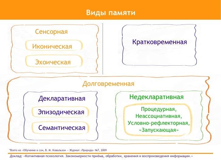 «Когнитивная психология.