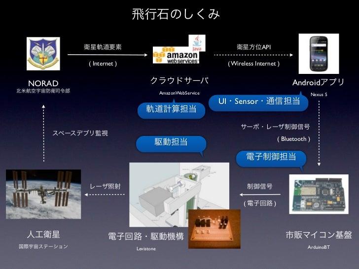 API        ( Internet )                                       ( Wireless Internet )NORAD                                  ...