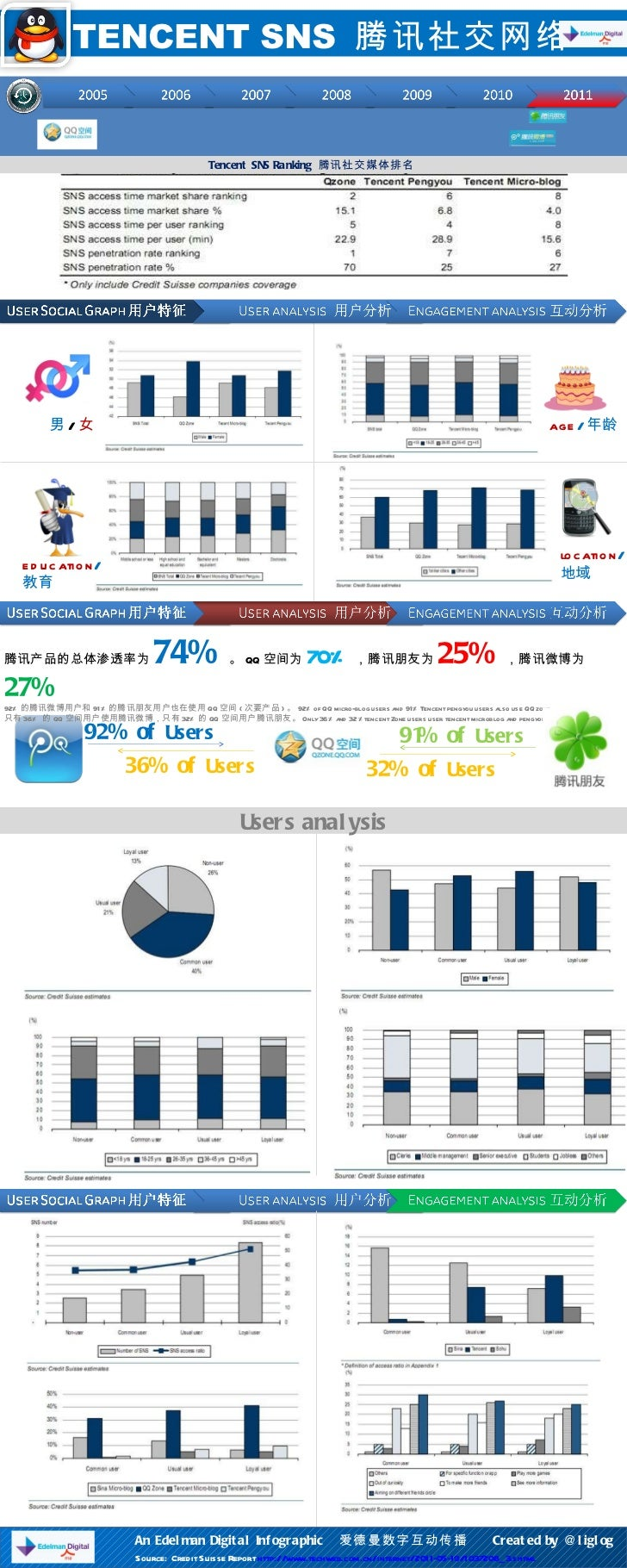 91% of  Users   92% of  Users   TENCENT SNS  腾讯社交网络 Tencent SNS Ranking  腾讯社交媒体排名  男 / 女 age / 年龄 education / 教育 location ...