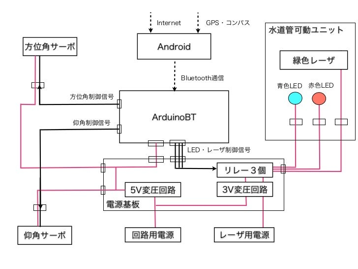 飛行石回路概念図